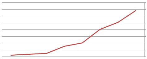 progressive chart