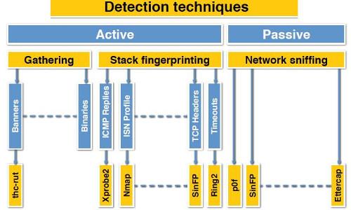tcp ip stack fingerprinting