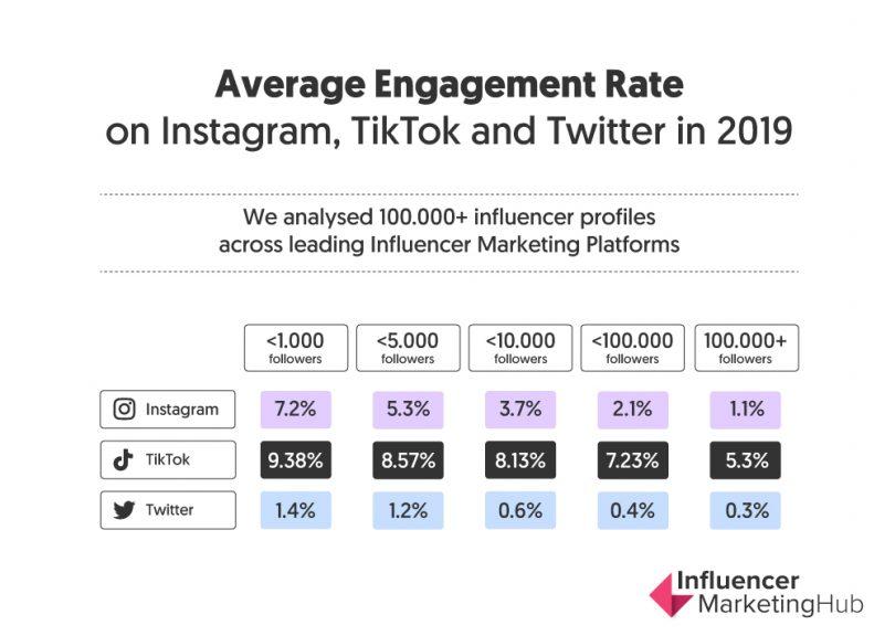 tiktok engagement rates comparison